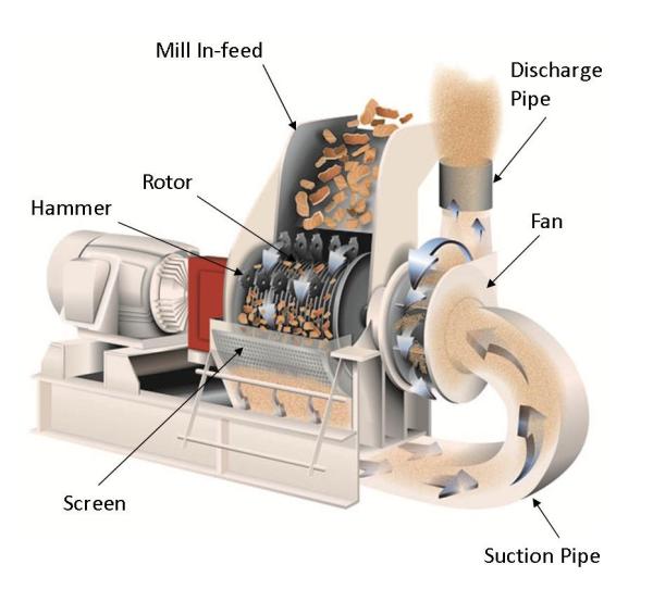 pneumatic discharge hammer mill diagram