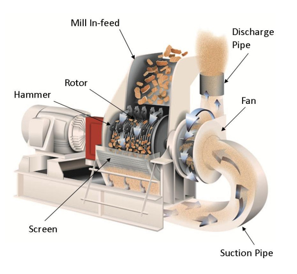 What Are The Benefits Of Pneumatic Discharge In Size Reduction
