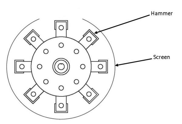 diagram of circ-u-flow screen coverage